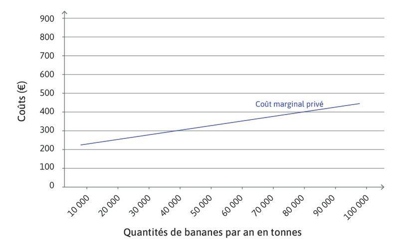 Coûts marginaux privés de la production de bananes avec utilisation du Weevokil.