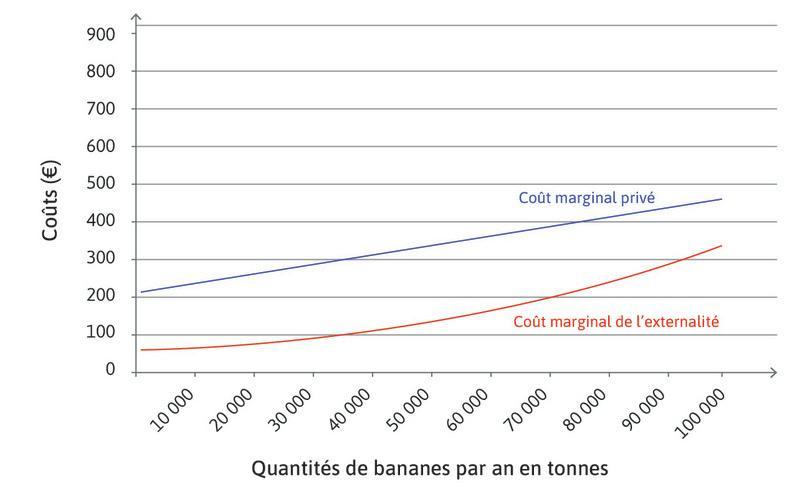 Représentons tout d'abord ce coût marginal de l'externalité sur un graphique : La courbe rouge représente donc le coût marginal imposé par les producteurs de bananes aux pêcheurs – le coût marginal de l'externalité. Il s'agit du coût qu'occasionne la production de chaque tonne de bananes supplémentaire utilisant du pesticide en diminuant la quantité et en réduisant la qualité des poissons pêchés.