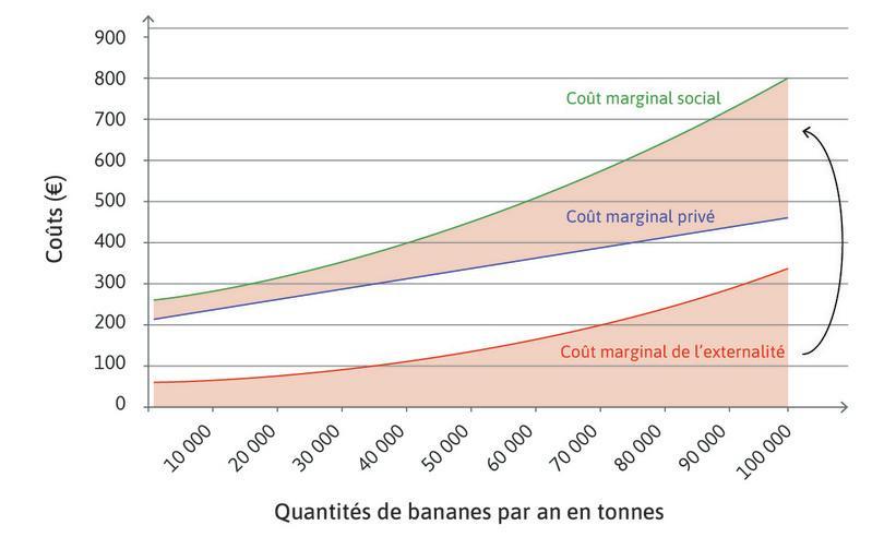 Coûts marginaux privés de la production de bananes avec utilisation du Weevokil, coûts totaux imposés aux pêcheurs par les bananeraies utilisant le Weekovil et coût marginal social.