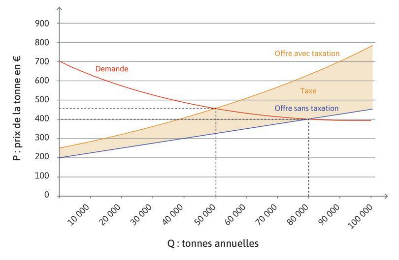 Inciter à réduire la production par le mécanisme du marché : Ainsi, avec la taxation, les bananeraies n'offrent (ni ne produisent) plus 80000 tonnes de bananes par an, mais 40000 pour un prix de 400euros. La demande n'est pas affectée par cette taxe, car elle ne change pas les préférences des consommateurs. L'équilibre de marché est pourtant très différent. En effet, il passe de 80000 tonnes à 400 euros la tonne à 50000 tonnes à 450 euros la tonne. Le prix est un peu plus élevé mais, surtout, la production de bananes a diminué de 37,5%, ce qui était l'objectif poursuivi. La taxation a donc induit une hausse du prix et une baisse des quantités échangées.