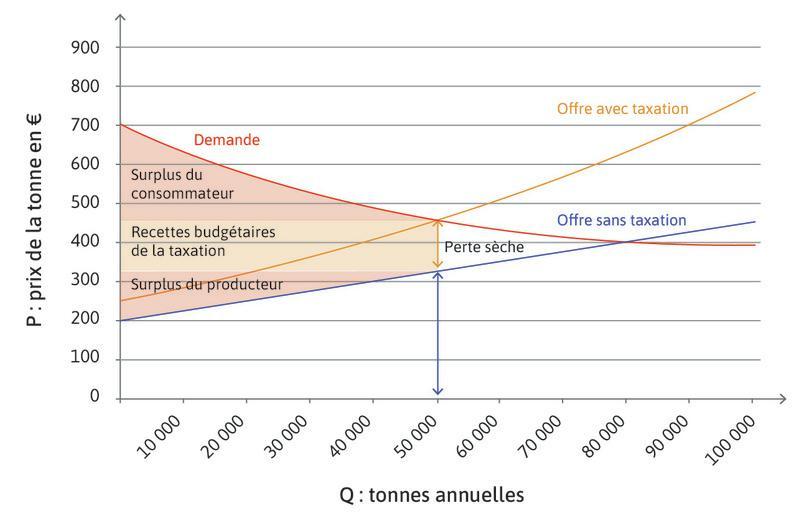 Les effets de la taxation sur les externalités négatives.