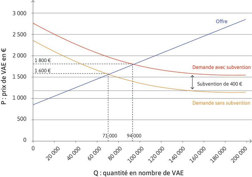 Effet de la subvention de 400 euros accordée par la Mairie de Paris pour l'équipement d'un vélo à assistance électrique (VAE) sur ce marché (données fictives).