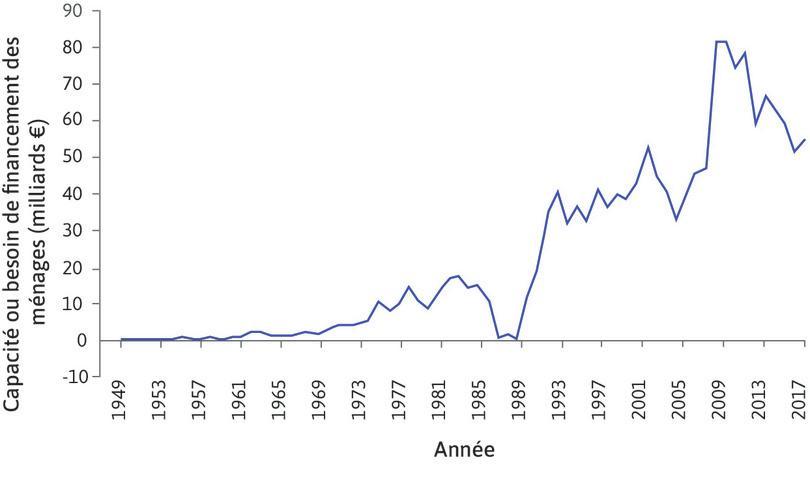 Capacité ou besoin de financement des ménages en France (1949–2017).