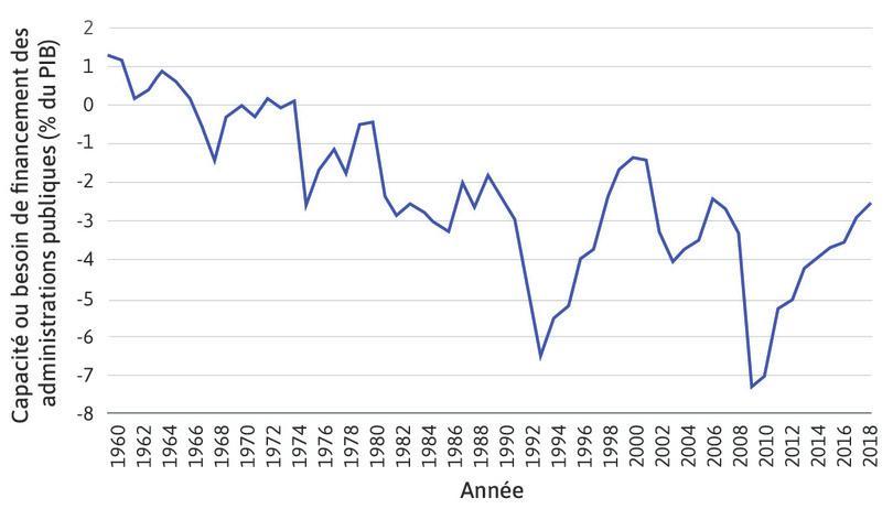 Capacité ou besoin de financement des administrations publiques en % du PIB en France (1960–2018).