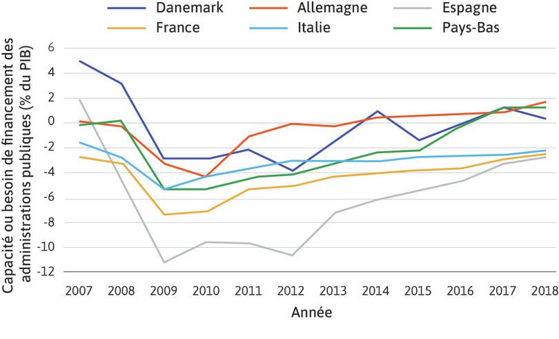 Capacité ou besoin de financement des administrations publiques en % du PIB dans quelques pays de l'Union européenne (2007–2018)