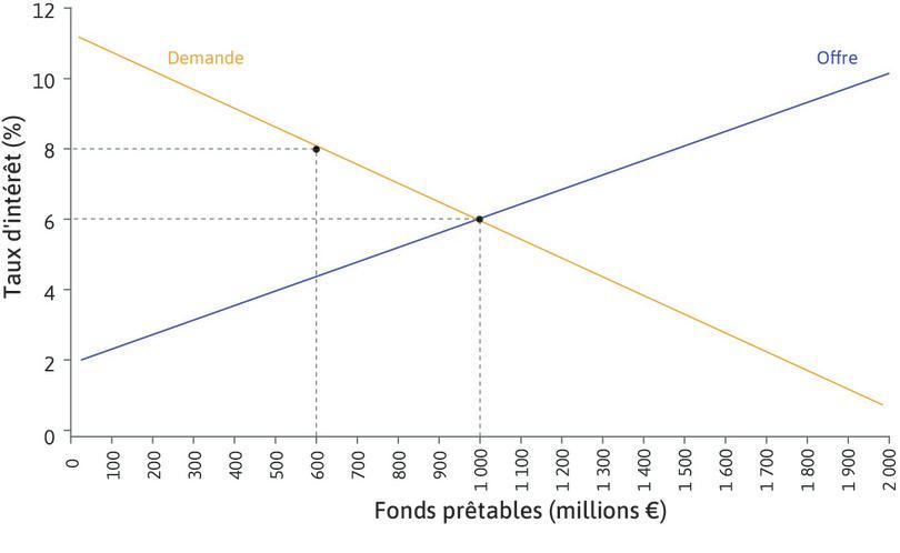 Le marché de fonds prêtables.