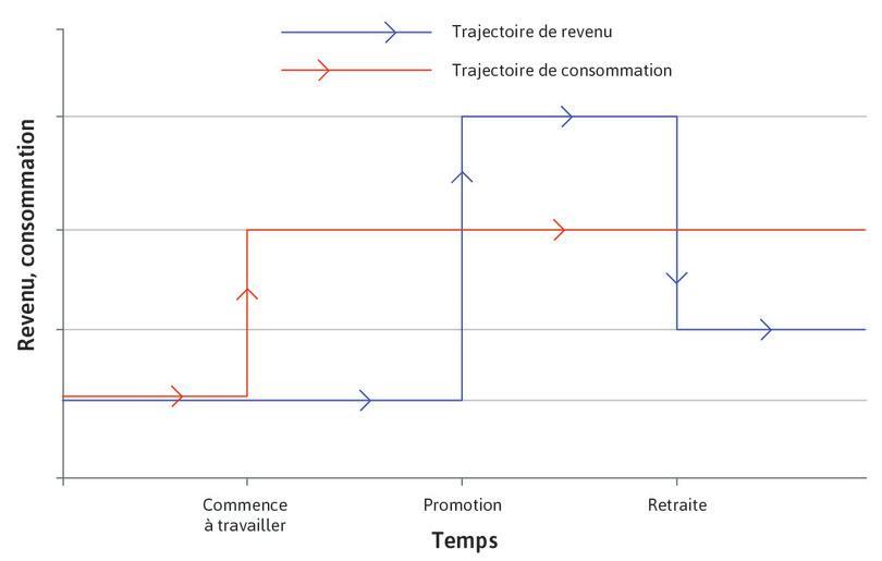 Dépenses de consommation : Il s'agit de la ligne rouge. Elle est lisse (plate) à partir du point où l'individu commence à travailler.