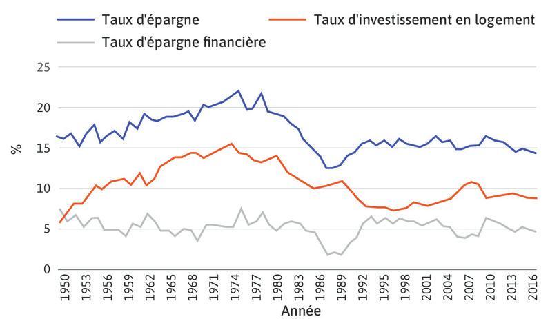 Taux d'épargne des ménages (1950–2016).