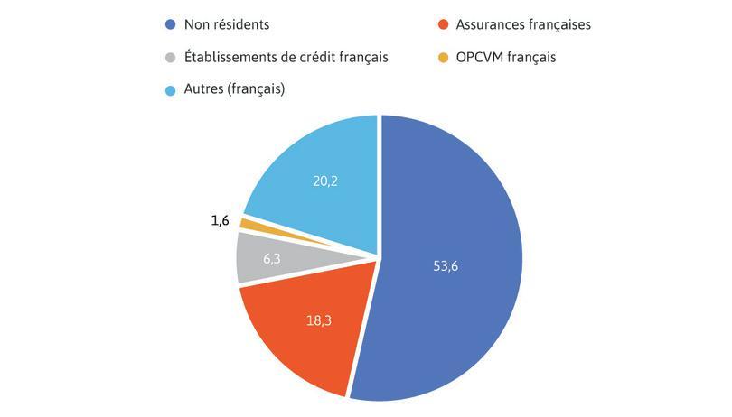 Détention des titres de la dette négociable de l'État par groupe de porteurs au premier trimestre 2019.