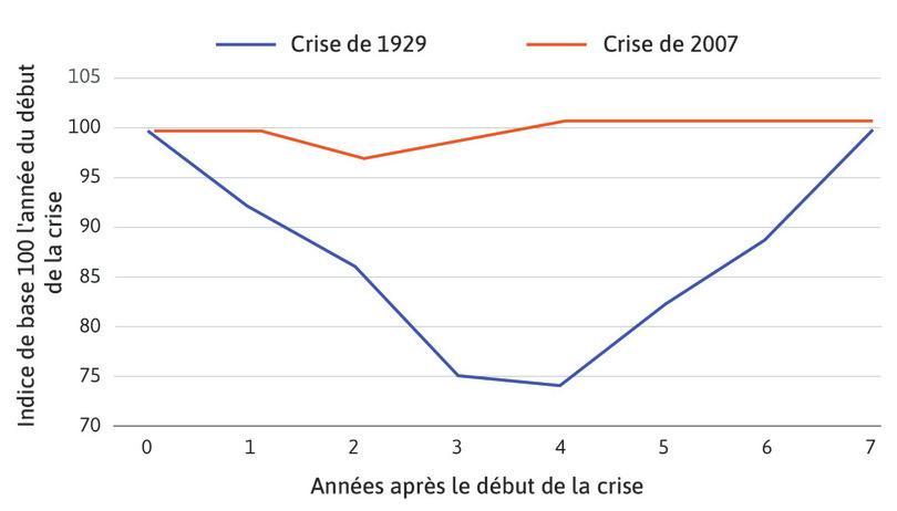 Indice du PIB réel des États-Unis durant les sept années suivant les crises de 1929 et 2007.