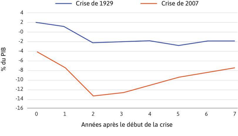 Déficit budgétaire public des États-Unis durant les sept années suivant les crises de 1929 et 2007.