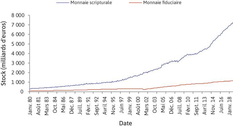 Stock de monnaie scripturale et fiduciaire dans la zone euro (janvier 1980–mars 2018).
