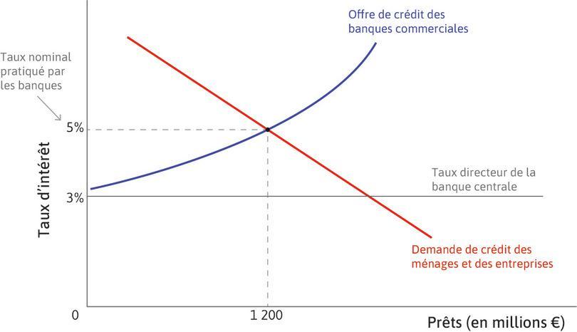 L'impact du taux d'intérêt directeur.