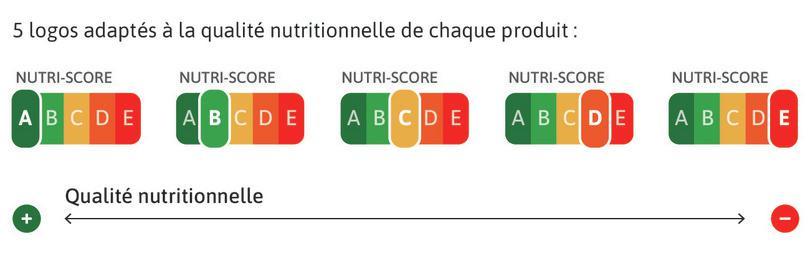 La catégorie à laquelle appartient l'aliment est mise en exergue sur le logo.