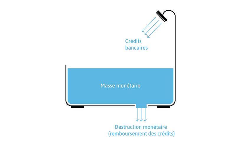 Crédits bancaires, masse monétaire, destruction monétaire: l'analogie de la baignoire.