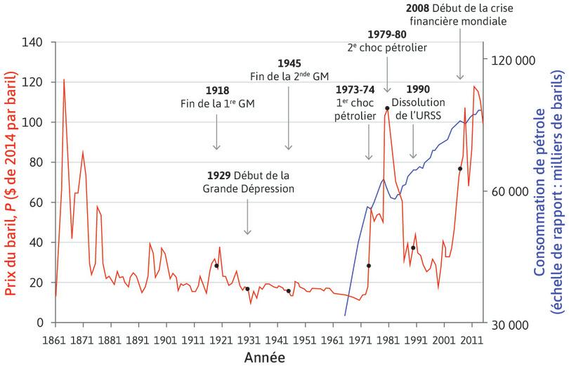 Prix mondiaux du pétrole (1865–2014) et consommation mondiale de pétrole (1965–2014).