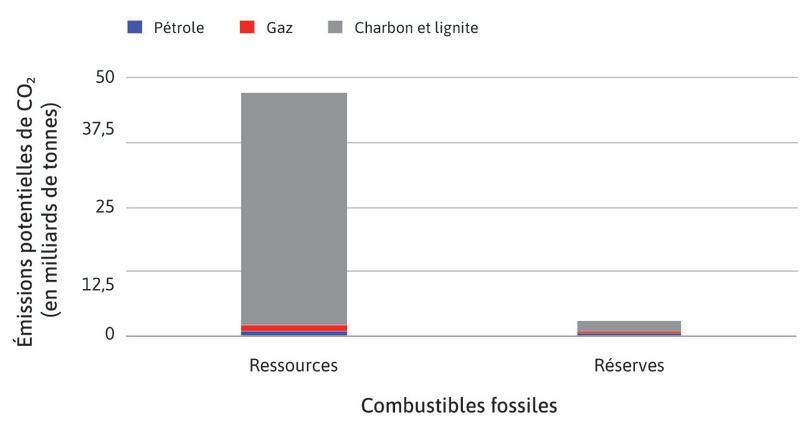 Dioxyde de carbone dans les réserves et ressources de combustibles fossiles, relativement à la capacité atmosphérique de la Terre.