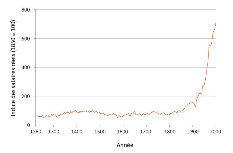 Salaires réels au cours de sept siècles: salaires des artisans (travailleurs qualifiés) à Londres (1264–2001).