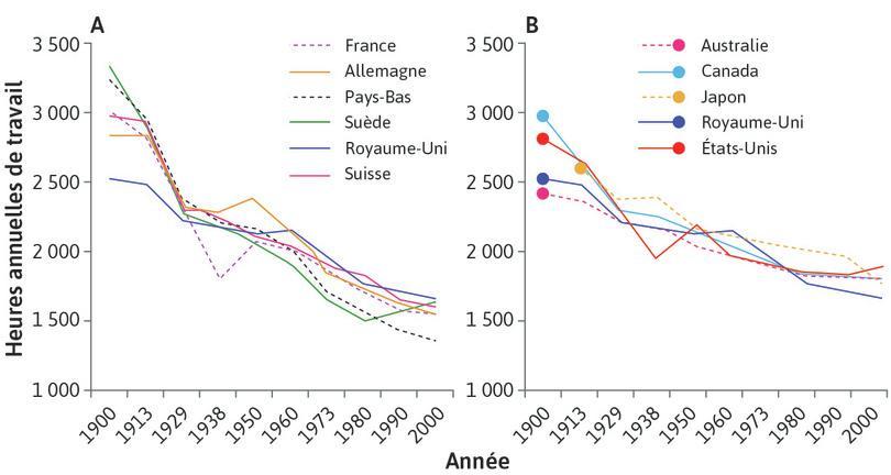 Heures de travail par an (1900-2000).
