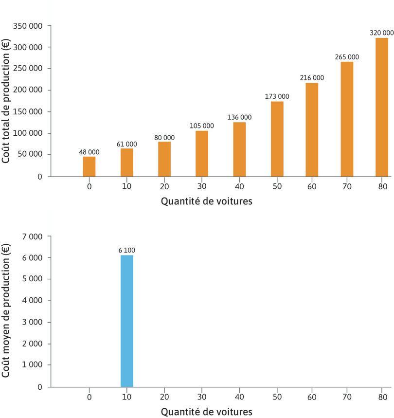 Coût moyen : Si l'entreprise produit dix voitures par jour, le coût moyen d'une voiture est 61000euros divisé par dix. Le coût moyen est donc 61000€ ÷ 10 = 6100€.