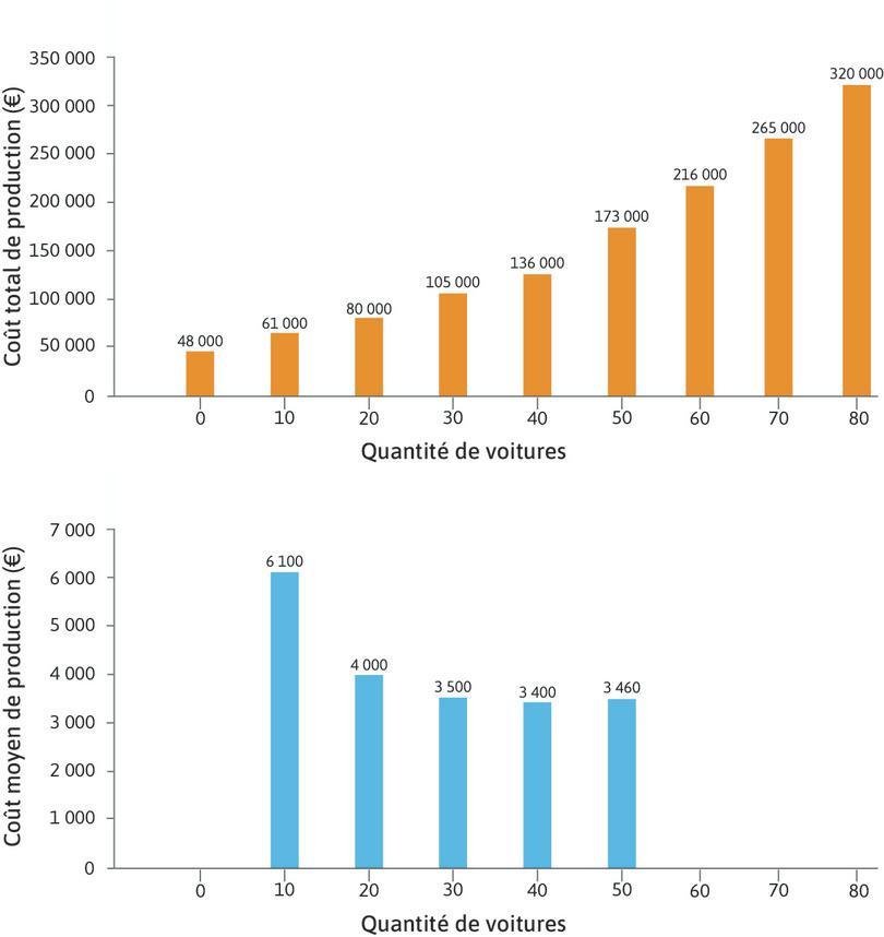 Hausse du coût moyen : Avec 50 voitures, le coût total est de 173000euros et le coût moyen de 3460euros. Le coût moyen augmente (il était de 3400euros pour 40 voitures produites).