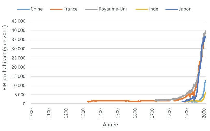 Une ligne est tracée pour joindre les points de données : Pour chaque pays, les points de données montrés à l'étape précédente ont été reliés par des droites. Avant 1800, nous ne pouvons pas observer comment les niveaux de vie ont fluctué d'année en année.