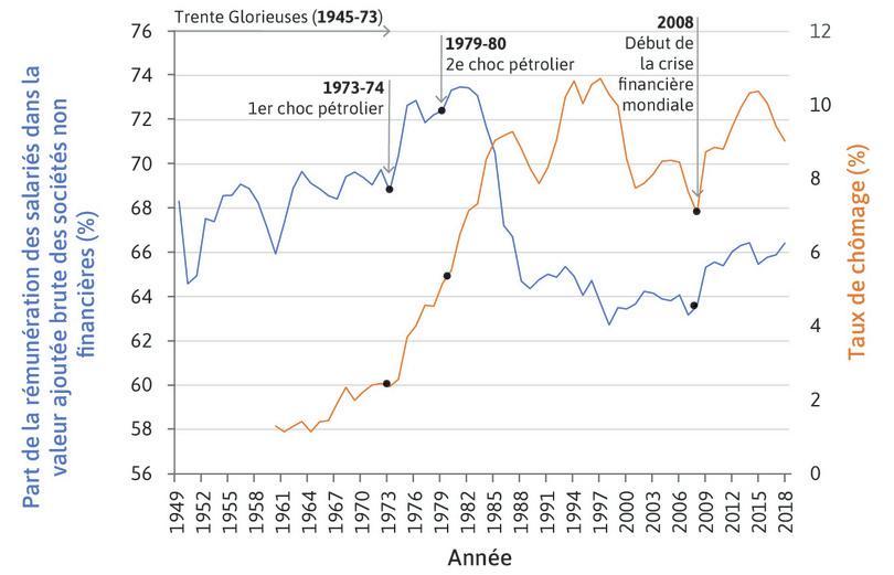 Part de la rémunération des salariés dans la valeur ajoutée brute des sociétés non financières et taux de chômage en France (1949–2018).