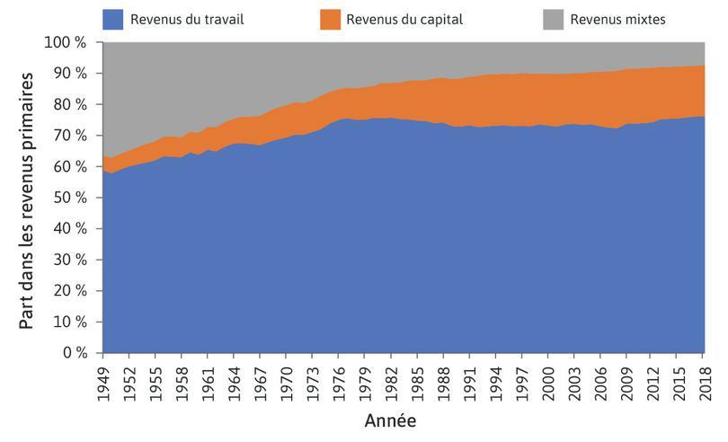 Les revenus primaires en France (1949–2018).