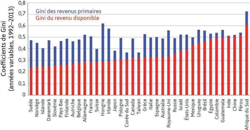 Inégalités de revenus primaires et de revenu disponible dans le monde.
