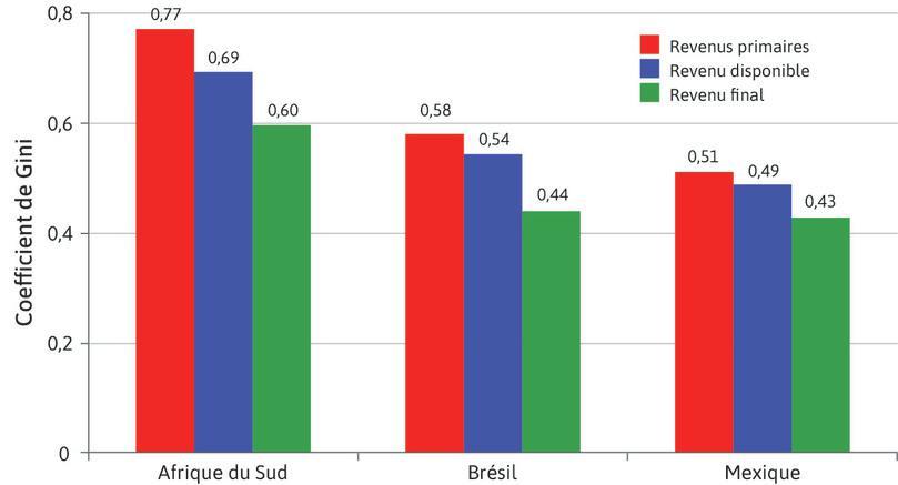 Coefficients de Gini pour les revenus primaires, le revenu disponible et le revenu final.