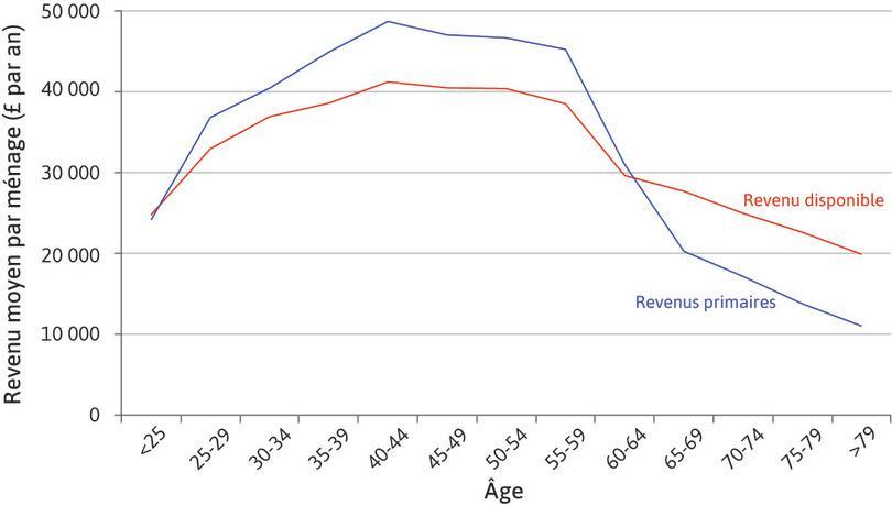 Moyenne des revenus primaires et du revenu disponible des ménages, selon le groupe d'âge du principal apporteur de revenu.