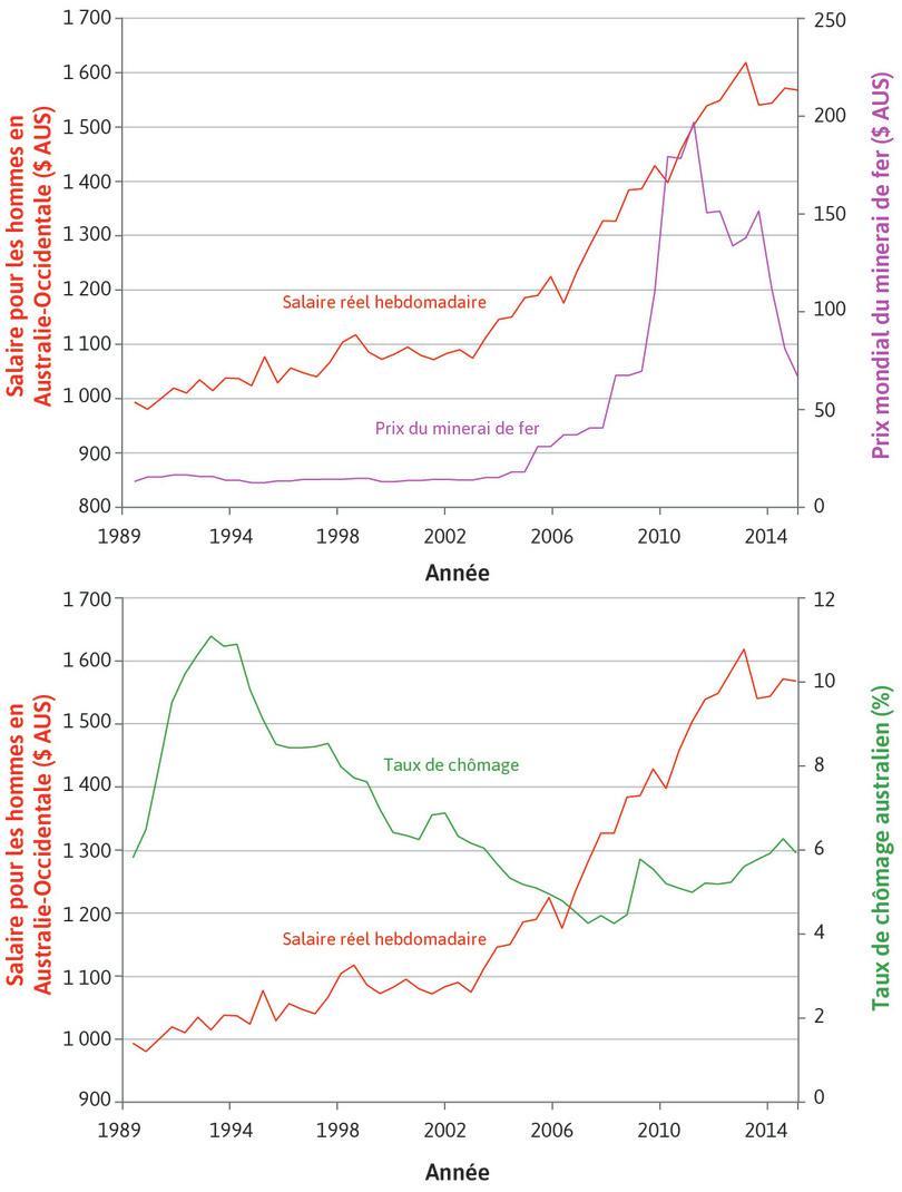 Salaire réel hebdomadaire des hommes en Australie-Occidentale (axe de gauche), prix mondial du minerai de fer et taux de chômage en Australie (axe de droite), 1989–2015.