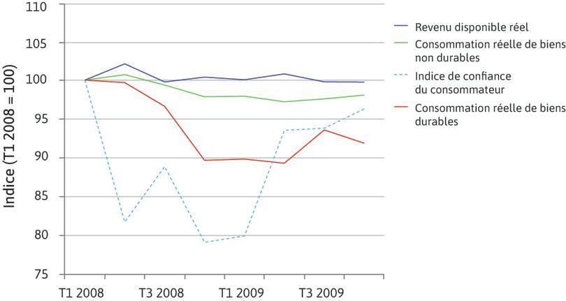 Craintes et consommation des ménages aux États-Unis pendant la crise financière (T1 2008–T4 2009).