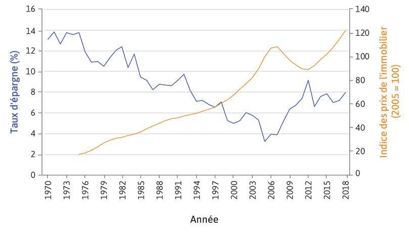 Taux d'épargne et prix de l'immobilier aux États-Unis (1980–2018).