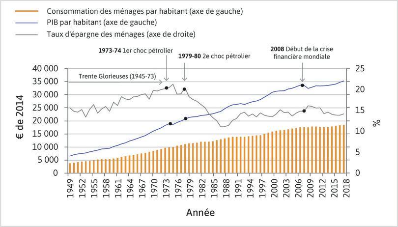 Consommation des ménages par habitant, PIB par habitant et taux d'épargne en France (1949-2018).