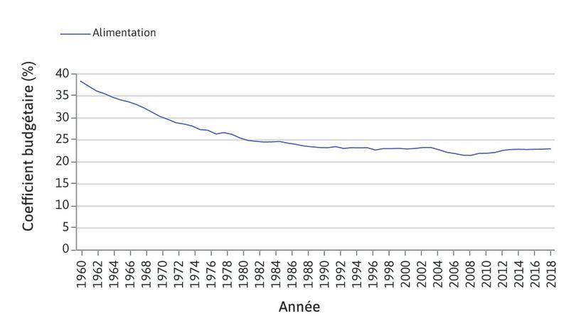Alimentation : La part de ce poste dans la consommation a baissé de 22 points entre 1959 et 2018. La très forte hausse des niveaux de vie a d'abord permis de desserrer la contrainte des dépenses de première nécessité.
