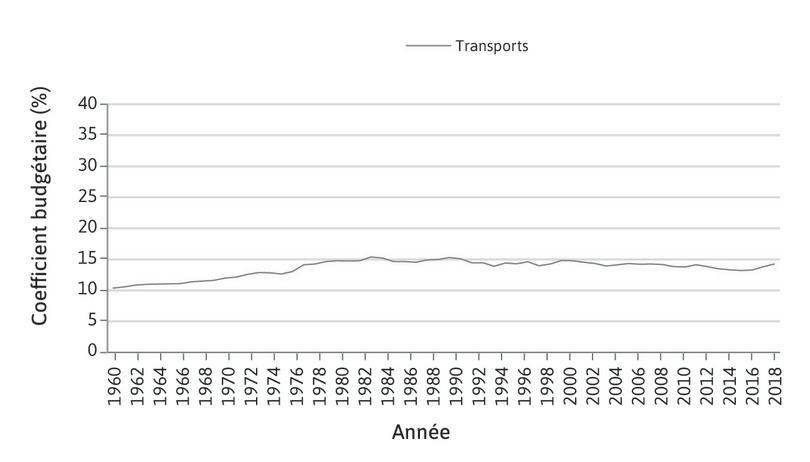 Transports : Le poids du poste des dépenses des transports dans le budget des ménages a progressé fortement entre 1959 et le début des années 1980. Les fortes hausses du pouvoir d'achat ont favorisé cette croissance.