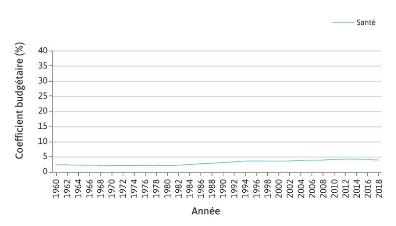 Coefficients budgétaires en valeur en France (1959-2018).