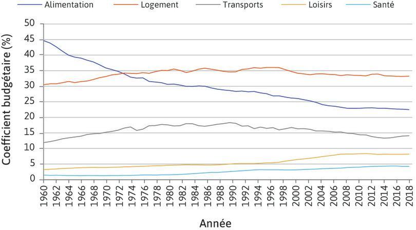 Coefficient budgétaires en France: en volume (1959-2018).