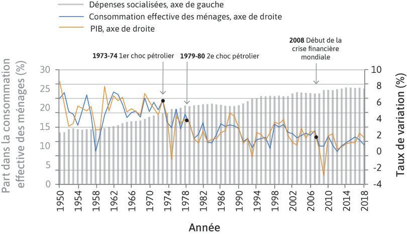 Dépenses socialisées, consommation effective des ménages et PIB (1950-2018).