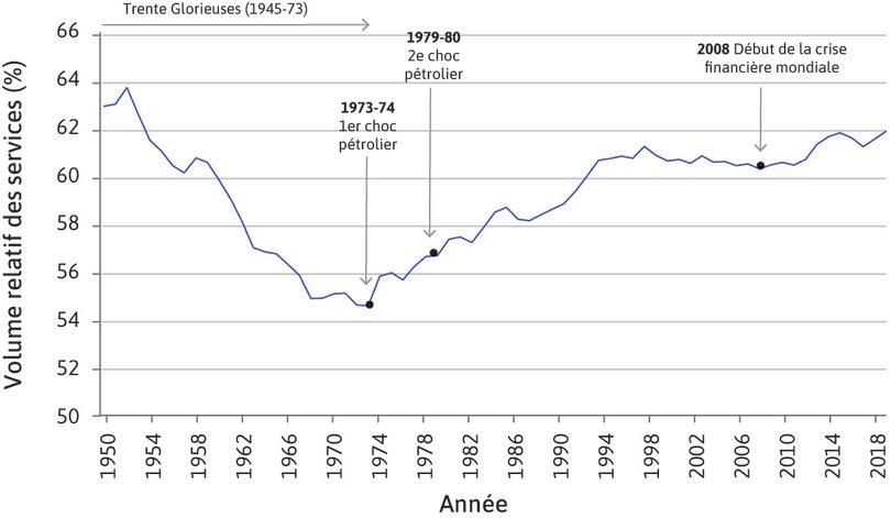 Consommation des ménages en France (1950–2018).