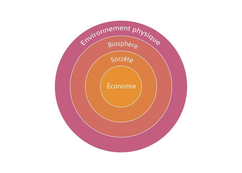 L'économie fait partie de la société, qui fait partie de la biosphère.