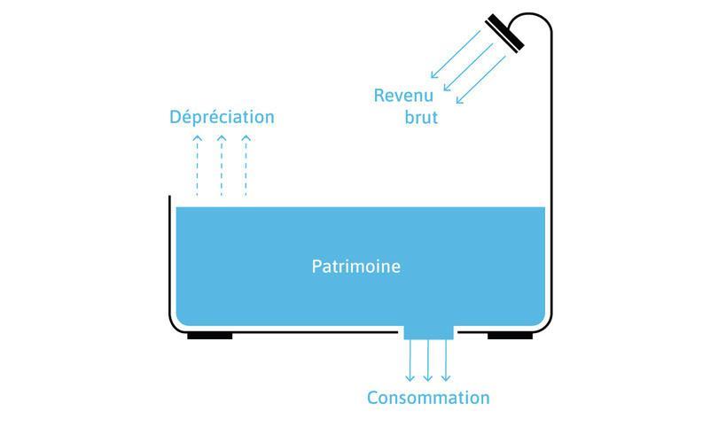 Patrimoine, revenu, dépréciation et consommation: l'analogie de la baignoire.