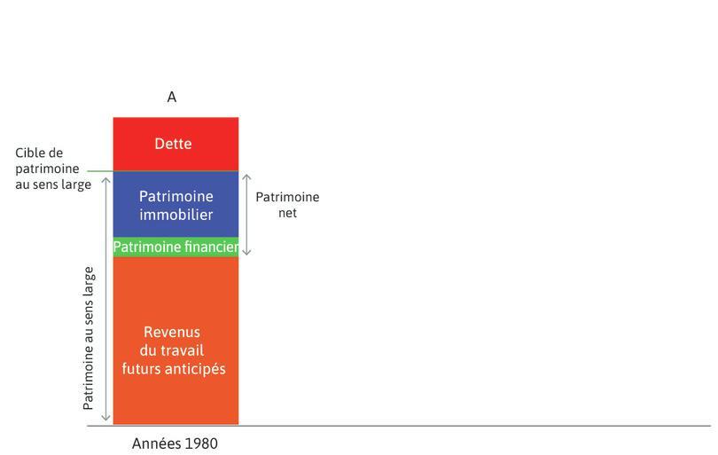 La Grande Modération (années1980) : La colonne A illustre la situation des années1980.