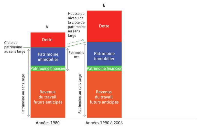 La hausse des prix de l'immobilier (années1990–2006) : Au cours des années1990 et surtout au début des années2000, la hausse des prix de l'immobilier augmenta le patrimoine total, de sorte que les ménages augmentèrent la consommation en augmentant leur endettement.