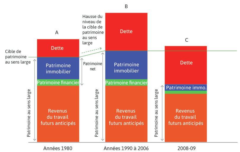 La chute des prix de l'immobilier (2006–09) : La hausse du chômage provoqua une réévaluation à la baisse des revenus futurs de l'emploi anticipés. Le patrimoine net des ménages s'est contracté.
