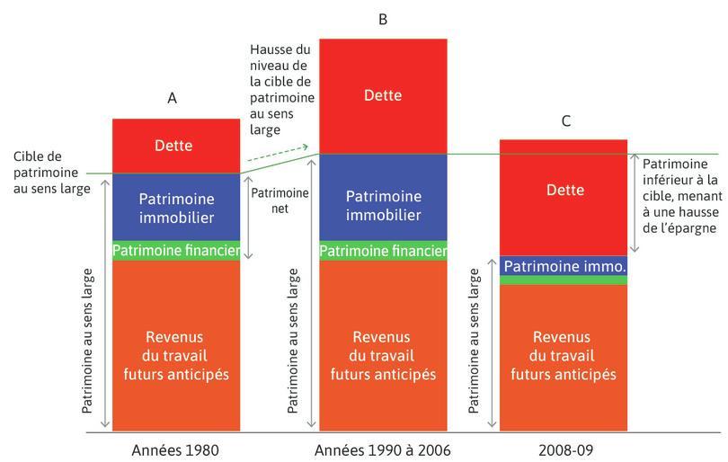 La crise financière: essor de l'immobilier, endettement des ménages et effondrement des prix de l'immobilier.
