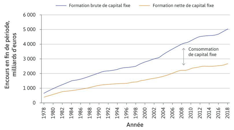 Formations brute et nette de capital fixe en France (1978–2018).