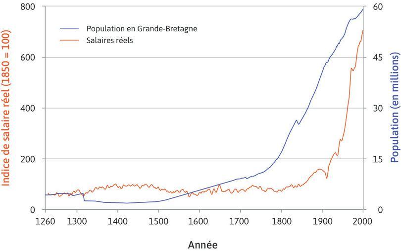 Population britannique et salaires réels au cours de sept siècles (1264–2001): salaires des artisans (travailleurs qualifiés) à Londres.