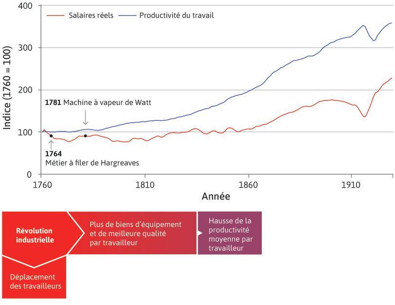 La révolution technologique permanente : La période fut tout d'abord marquée par des améliorations technologiques qui firent augmenter la production par travailleur, telles la machine à filer et la machine à vapeur. Les innovations se multiplièrent au cours de la période avec la révolution technologique permanente, de nouvelles machines se substituant à des milliers de fileuses, tisserands et fermiers.